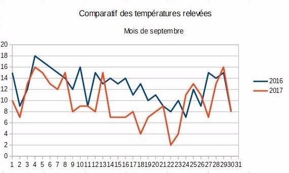 Tableau comparatif septembre