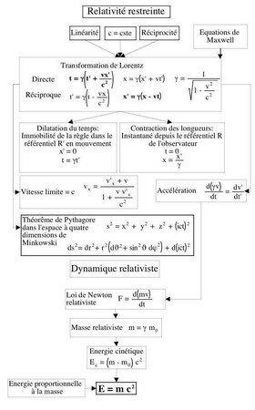 Aper_u_de__Microsoft_Word___Relativit_s_et_quanta_clarifi_s