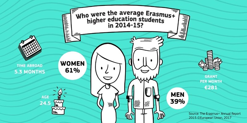 Erasmus+_infographics_HE average