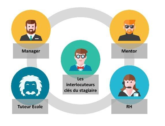 interlocuteurs stage