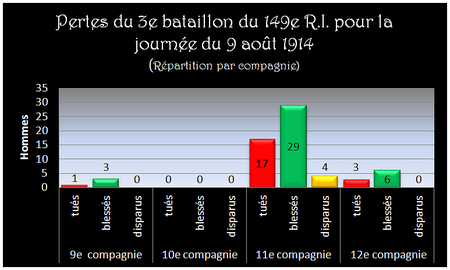 Perte_du_3e_bataillon_le__9_aout_1914