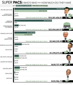 Super pacs who's who