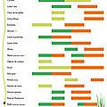 Jardicarr page 1 jardicarr - Calendrier de plantation de legumes ...