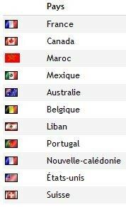 pays_visiteursmacarons