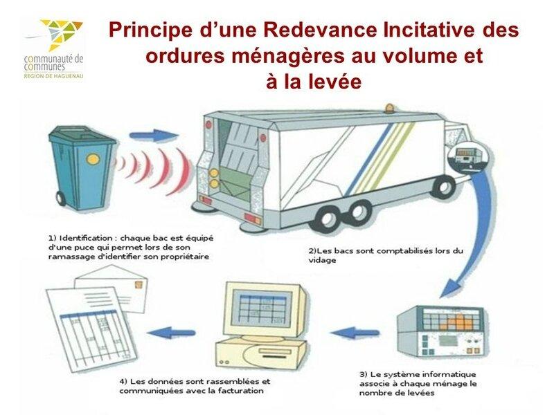 Principe+d'une+Redevance+Incitative+des+ordures+ménagères+au+volume+et+à+la+levée