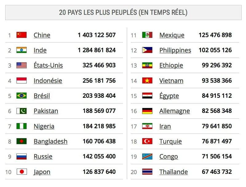 pays les plus peuplés 17 août 2015 à 19 h 20