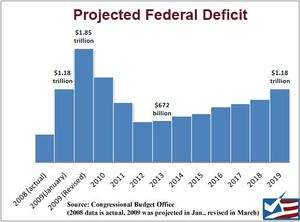 projected budget deficits
