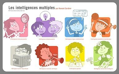 Les types d'intelligence