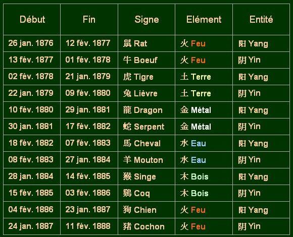 Zodiaque_chinois_1876_1888_du_26_01_1876_au_11_02_1888