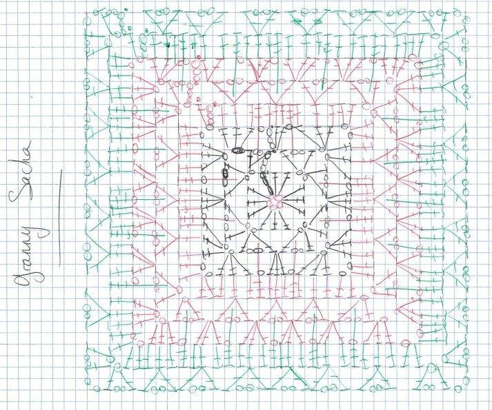 diagramme grannymania.canalblog.com