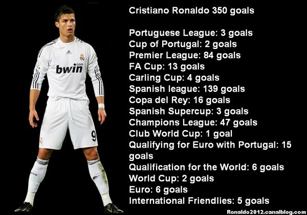 cristiano ronaldo world cup goals