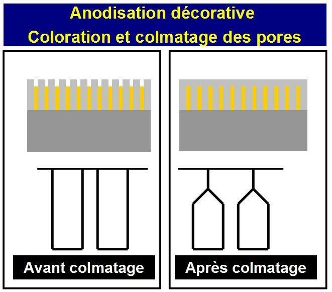 anodisation_d_corative anodisation de dcoration - Colorant Pour Anodisation