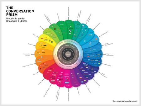 conversation prism
