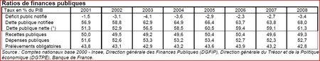 ratios_finances_publiques