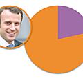 Résultats du 2° tour de l'élection présidentielle sur alfortville