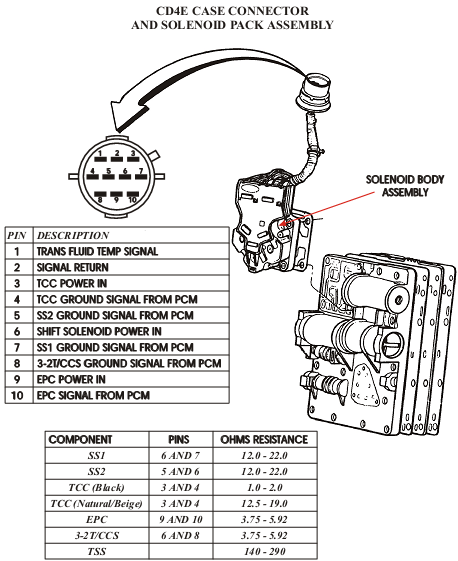 5r110 wiring diagram