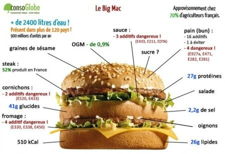le-Big-Mac-de-chez-Mc-Do