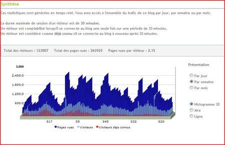 histogrammecanalblog