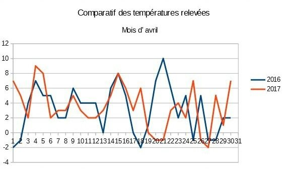 Tableau comparatif avril