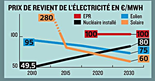 Prix_de_revient_electricite