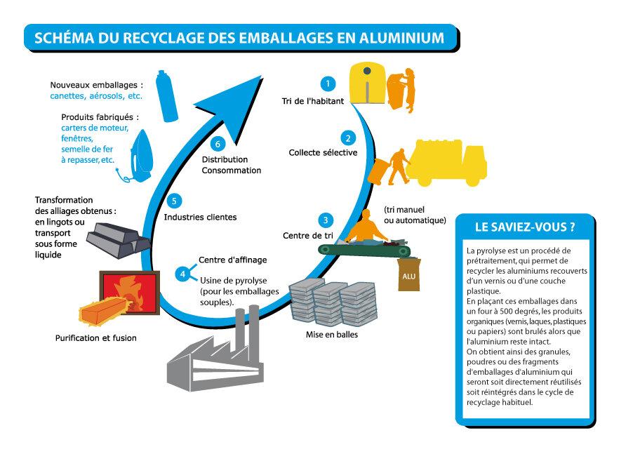 poussière aluminium usinage environnement