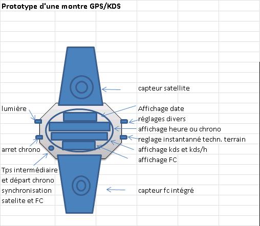 montre GPS ET KDS