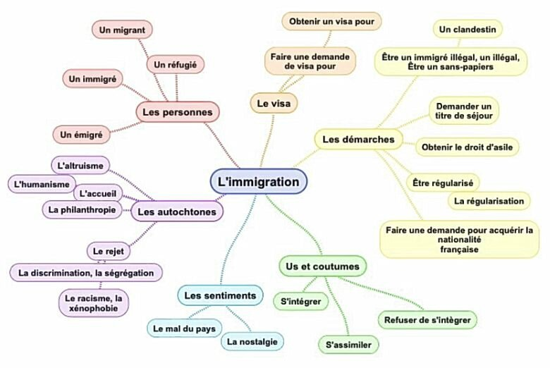 Lexique de l'immigration