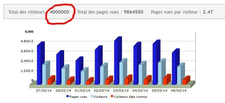 statistiques du 6 mars 2014 à 20h02 +