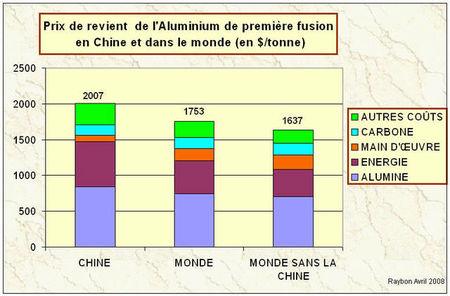 prix_de_revient_aluminium_chine_et_monde