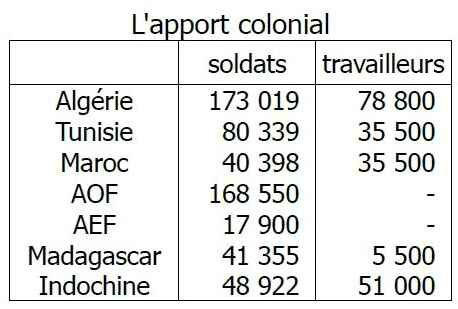 L'apport colonial