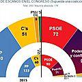 sondage espagnol