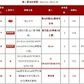 Myself world tour dvd: jolin ranks #10 on 5music and #6 on g-music!