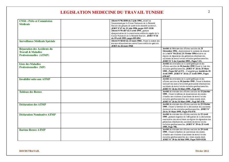 Législation Tunisienne Médecine du Travail (2)