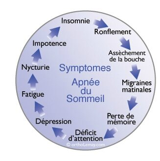 Symptomes-apnee-sommeil-diagram-ortholemay-1