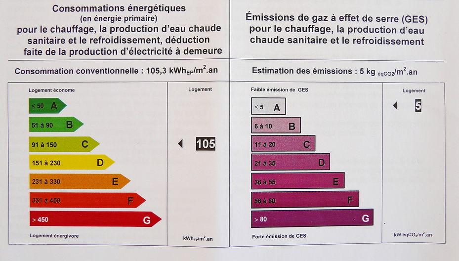 Diagnostic de performance nerg tique l 39 echo de nos p nates - Classe energetique maison ...
