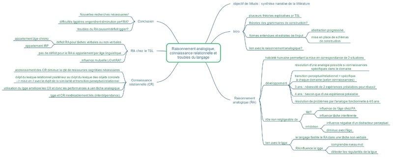 raisonnement analogique connaissance relationnelle et troubles du lgge