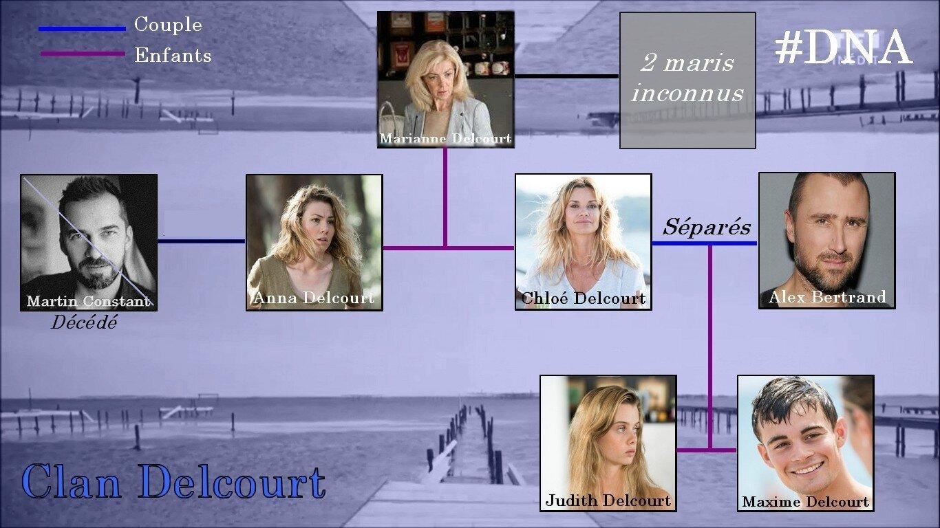 MAJ - Arbre Généalogique de la Famille Delcourt