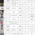 呸 play, 20th week: jolin ranks #11 on 5music!