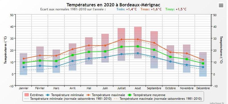 températures 2020
