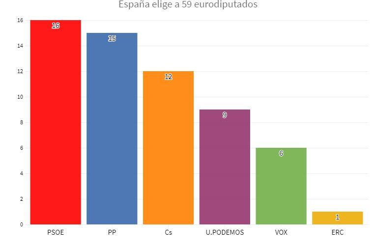 sondages espagne européennes