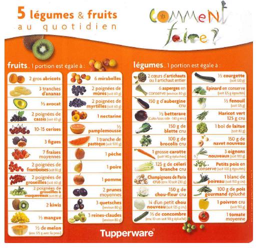 cf58146caba 5 fruits et légumes par jour ! - Bidouilles et Carabistouilles