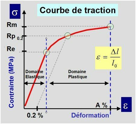 courbe_de_traction