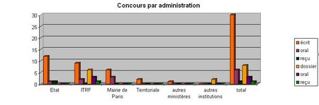 concours_administration