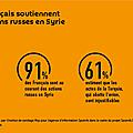La majorité des français suit avec intérêt et soutient les actions russes en syrie