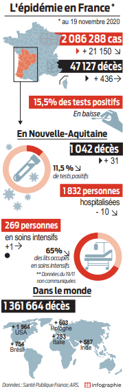 2020 11 20 SO épidémie en france