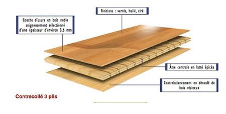 parquet massif contrecoll ou stratifi lequel choisir astuces et conseils d 39 architecte d. Black Bedroom Furniture Sets. Home Design Ideas