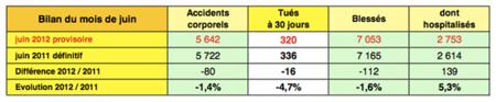 bilan stat' juin 2012