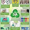 10 gestes écologistes au lycée