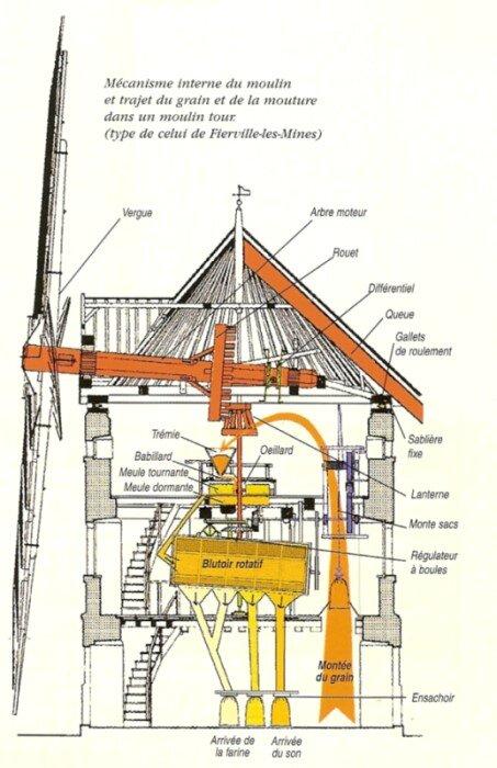Art-05-6-b355f Schéma fonctionnel d'un moulin a vent