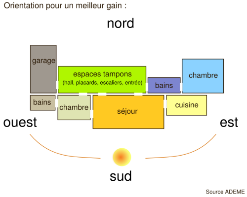 disposition-pieces-maison-bioclimatique